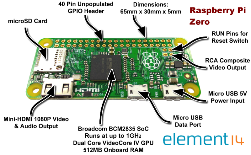 Pi+Zero+Features+Graphic+-+Small